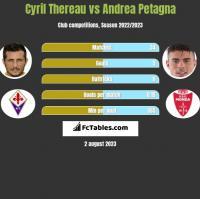 Cyril Thereau vs Andrea Petagna h2h player stats