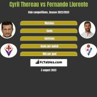 Cyril Thereau vs Fernando Llorente h2h player stats