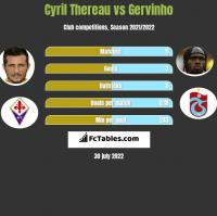 Cyril Thereau vs Gervinho h2h player stats