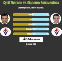Cyril Thereau vs Giacomo Bonaventura h2h player stats