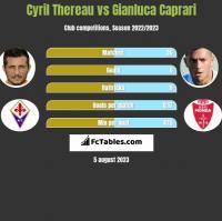 Cyril Thereau vs Gianluca Caprari h2h player stats