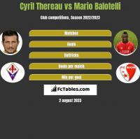 Cyril Thereau vs Mario Balotelli h2h player stats
