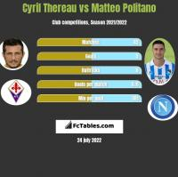 Cyril Thereau vs Matteo Politano h2h player stats