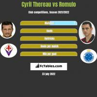 Cyril Thereau vs Romulo h2h player stats