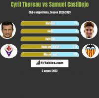 Cyril Thereau vs Samuel Castillejo h2h player stats