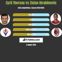 Cyril Thereau vs Zlatan Ibrahimovic h2h player stats