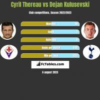 Cyril Thereau vs Dejan Kulusevski h2h player stats