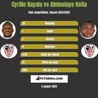 Cyrille Bayala vs Abdoulaye Keita h2h player stats