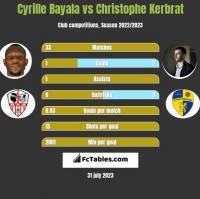 Cyrille Bayala vs Christophe Kerbrat h2h player stats