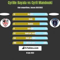 Cyrille Bayala vs Cyril Mandouki h2h player stats