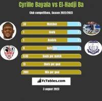 Cyrille Bayala vs El-Hadji Ba h2h player stats