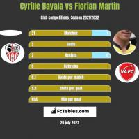 Cyrille Bayala vs Florian Martin h2h player stats