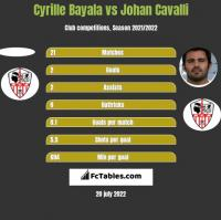 Cyrille Bayala vs Johan Cavalli h2h player stats