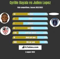 Cyrille Bayala vs Julien Lopez h2h player stats