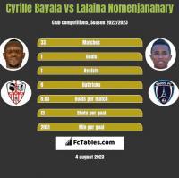 Cyrille Bayala vs Lalaina Nomenjanahary h2h player stats