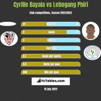 Cyrille Bayala vs Lebogang Phiri h2h player stats