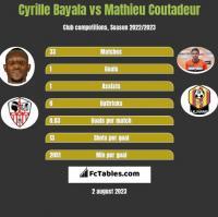 Cyrille Bayala vs Mathieu Coutadeur h2h player stats