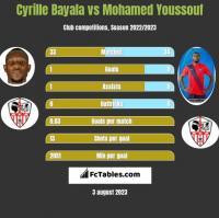 Cyrille Bayala vs Mohamed Youssouf h2h player stats