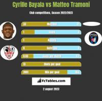 Cyrille Bayala vs Matteo Tramoni h2h player stats