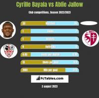Cyrille Bayala vs Ablie Jallow h2h player stats