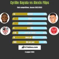 Cyrille Bayala vs Alexis Flips h2h player stats