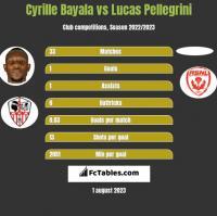 Cyrille Bayala vs Lucas Pellegrini h2h player stats
