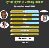 Cyrille Bayala vs Jeremy Corinus h2h player stats