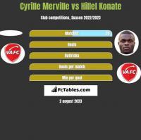 Cyrille Merville vs Hillel Konate h2h player stats