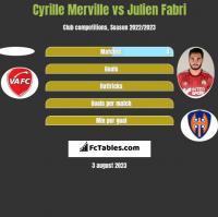 Cyrille Merville vs Julien Fabri h2h player stats