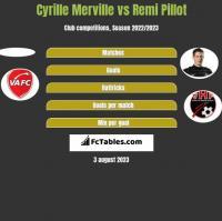 Cyrille Merville vs Remi Pillot h2h player stats
