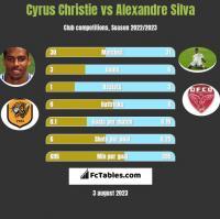 Cyrus Christie vs Alexandre Silva h2h player stats