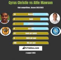 Cyrus Christie vs Alfie Mawson h2h player stats
