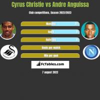 Cyrus Christie vs Andre Anguissa h2h player stats
