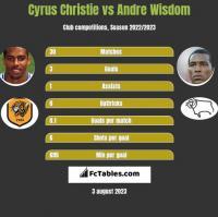 Cyrus Christie vs Andre Wisdom h2h player stats