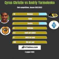 Cyrus Christie vs Andriy Yarmolenko h2h player stats