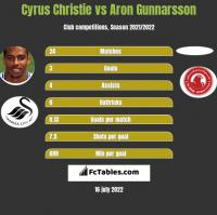 Cyrus Christie vs Aron Gunnarsson h2h player stats