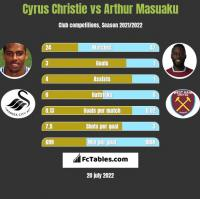 Cyrus Christie vs Arthur Masuaku h2h player stats