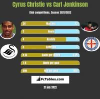 Cyrus Christie vs Carl Jenkinson h2h player stats