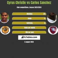 Cyrus Christie vs Carlos Sanchez h2h player stats