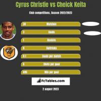 Cyrus Christie vs Cheick Keita h2h player stats