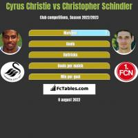 Cyrus Christie vs Christopher Schindler h2h player stats