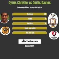 Cyrus Christie vs Curtis Davies h2h player stats