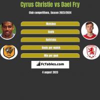 Cyrus Christie vs Dael Fry h2h player stats