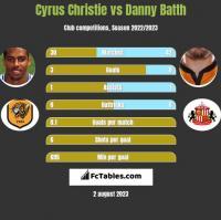 Cyrus Christie vs Danny Batth h2h player stats