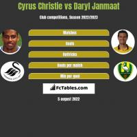 Cyrus Christie vs Daryl Janmaat h2h player stats