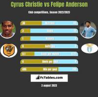 Cyrus Christie vs Felipe Anderson h2h player stats