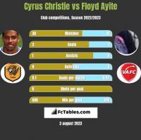 Cyrus Christie vs Floyd Ayite h2h player stats