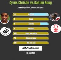 Cyrus Christie vs Gaetan Bong h2h player stats