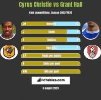 Cyrus Christie vs Grant Hall h2h player stats