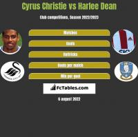 Cyrus Christie vs Harlee Dean h2h player stats